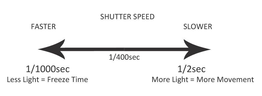 SHUTTER SPEED Diagram by The Wandering Lens, Travel Photography